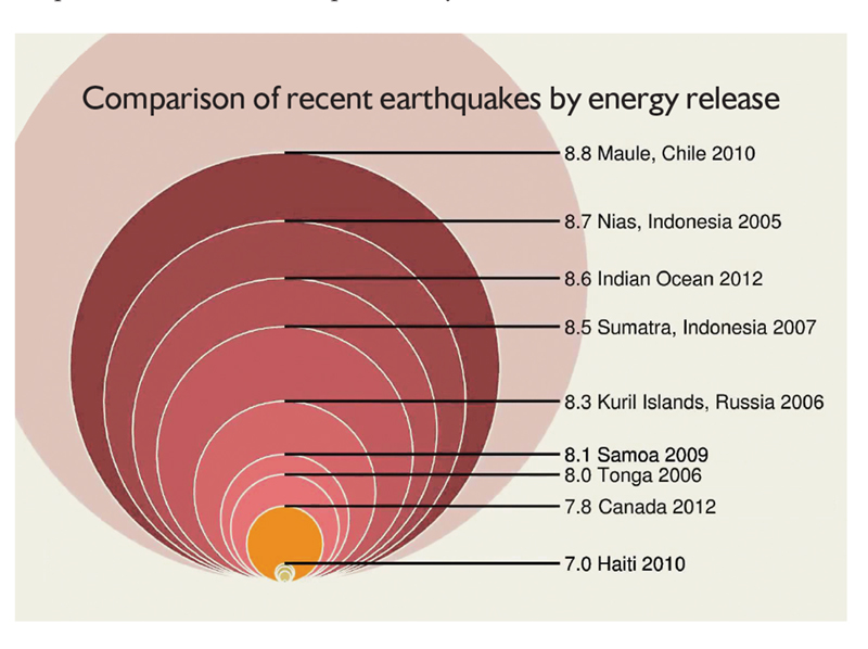 Comparison of energy released by various historical earthquakes