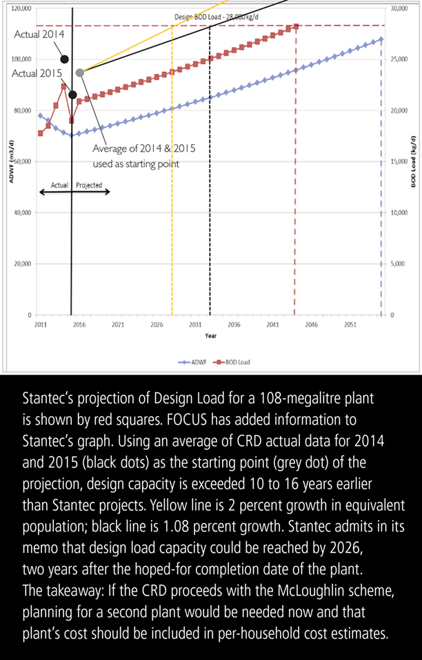 Stantec's design load data corrected