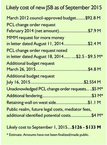Likely cost of JSB September 2015