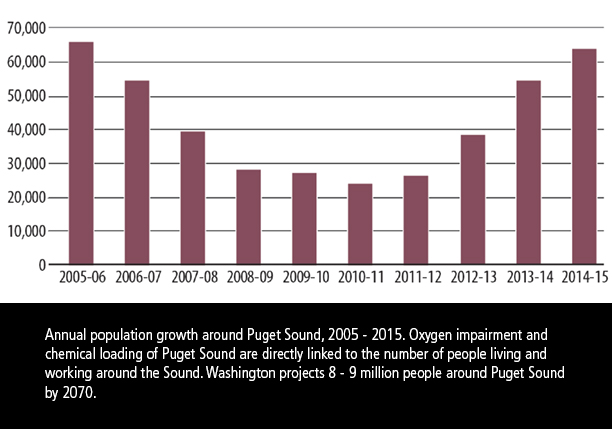 Puget Sound population increase