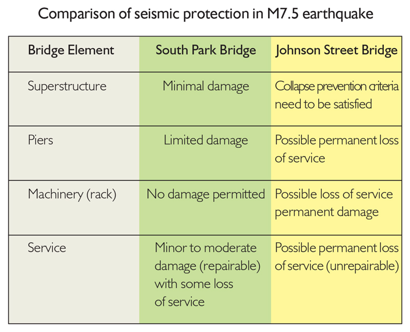 Comparison of seismic protection