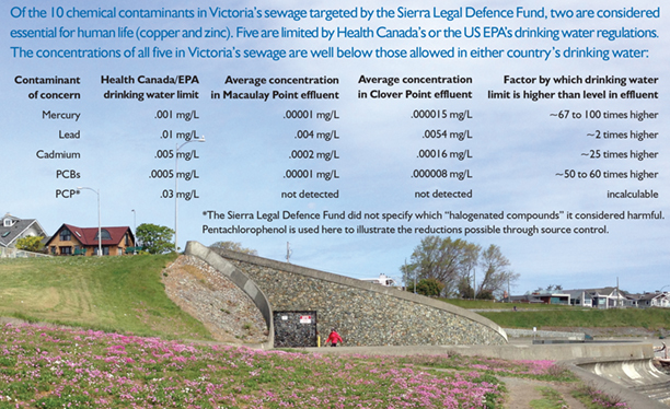 Comparison of contaminants in Victoria's wastewater with what's allowed in Canada's drinking water